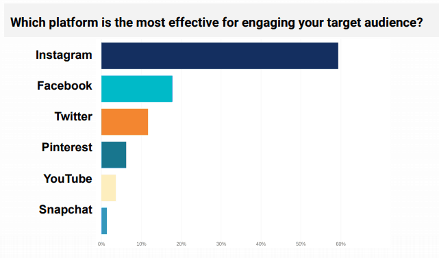 Which platform is the most effective for engaging your target audience - Influencer Marketing Statistics