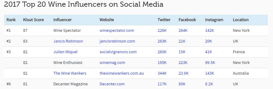2017 Top 20 Wine Influencers on Social Media - Influencer Marketing Statistics