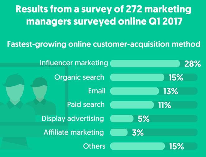 Survey of 272 marketing managers 2017 - Influencer Marketing Statistics