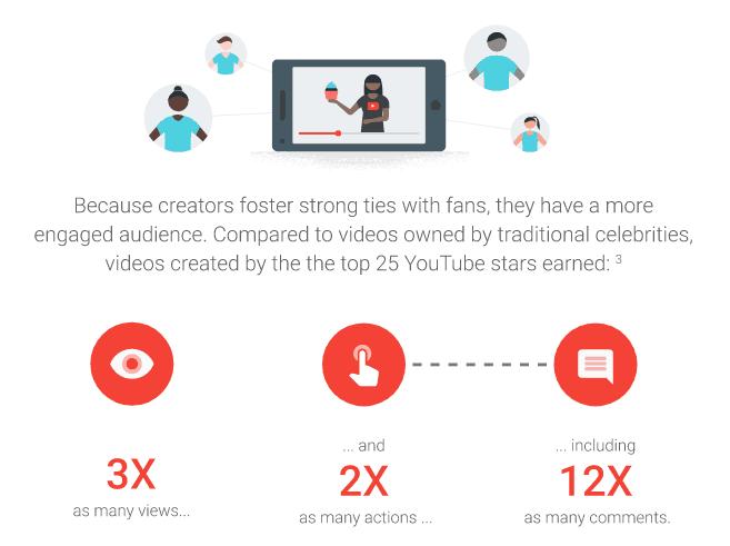 YouTube stars statistics - Influencer Marketing