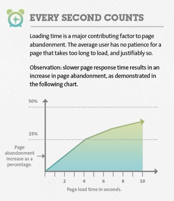 Improve Page Load Speed - landing page best practices