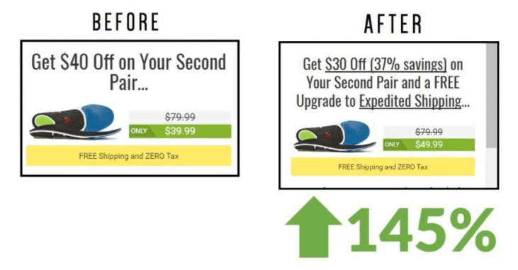 145% increase in conversions - Landing Page Best Practices