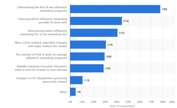 influencer marketing tactics