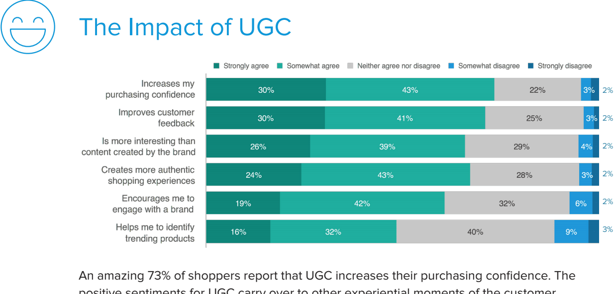User-generated content