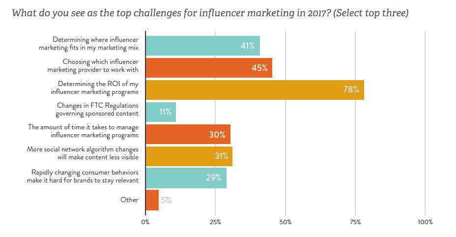 Linqia report - KPIs of influencer marketing