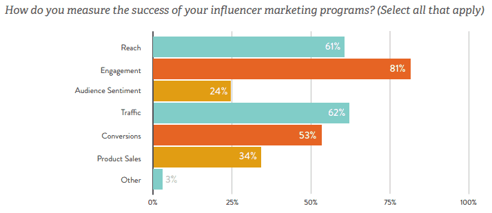 report published by Linqia - KPIs of influencer marketing