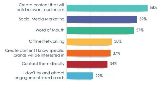68% of influencers make money off instagram