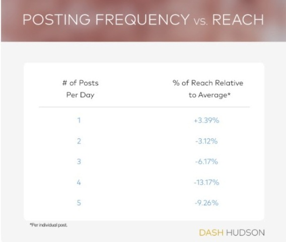 Post Regularly and Engage Your Followers make money off instagram