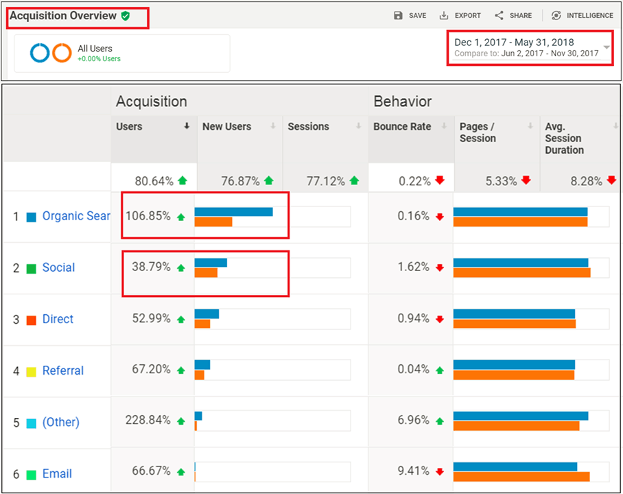 Acquisition Overview report - website traffic