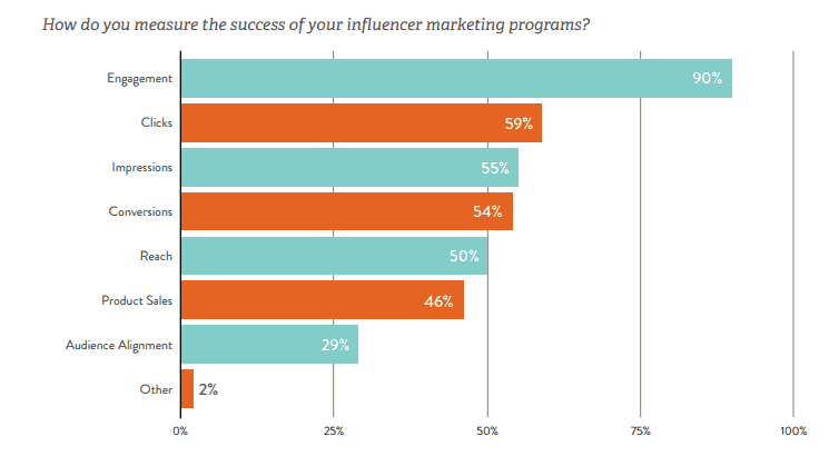 Social Media Followers and Engagement influencer marketing goals