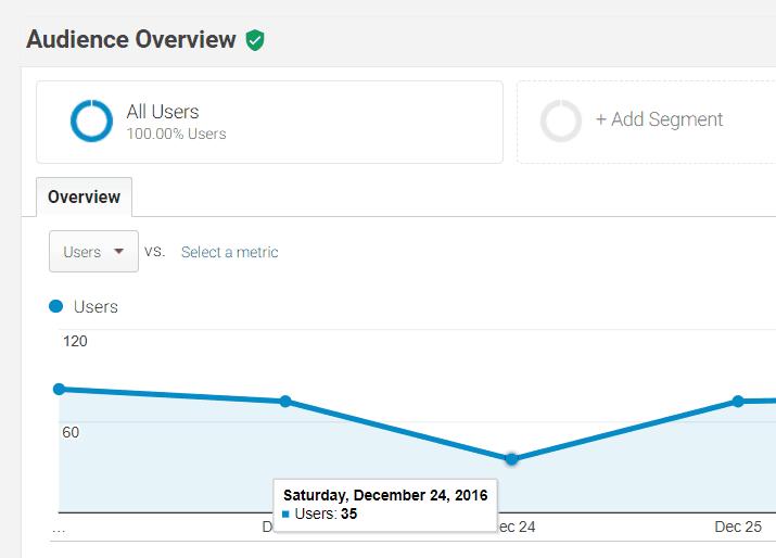 Very Few Visitors - website traffic
