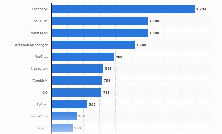most popular social networking site - b2c social media marketing