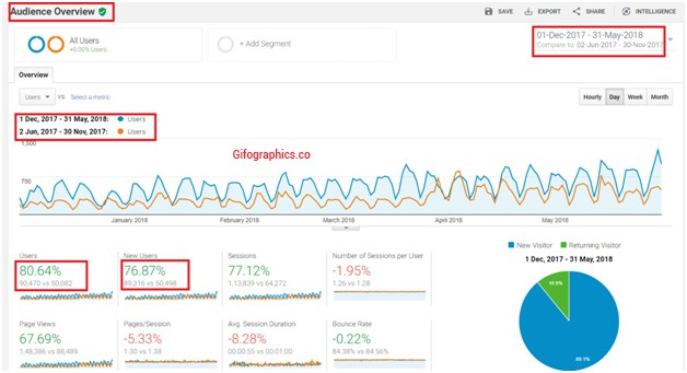 total visitors to my site increased - website traffic