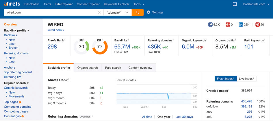Ahrefs Content Marketing Strategy