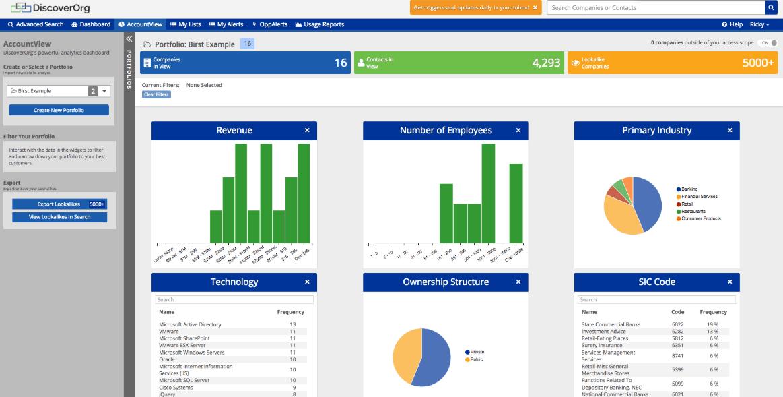 DiscoverOrg B2B Marketing Tools