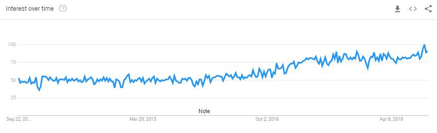 Google Trends Affiliate Marketing Strategies