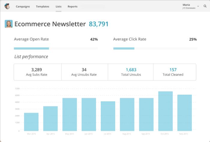 MailChimp Content Marketing Automation