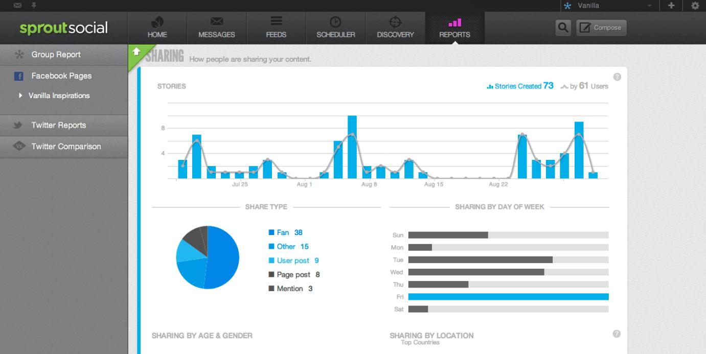 Sprout Social B2B Marketing Tools