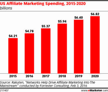 eMarketer Affiliate Marketing Tools