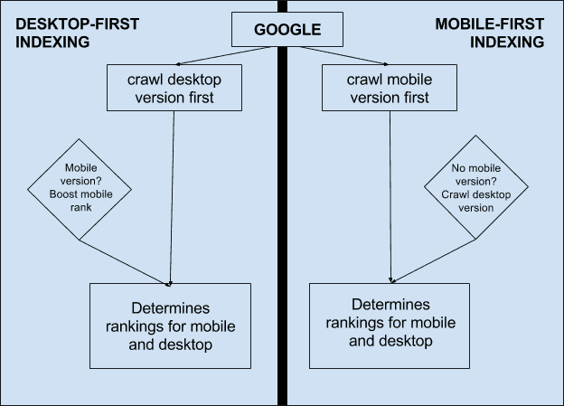 Moz Mobile-First Indexing