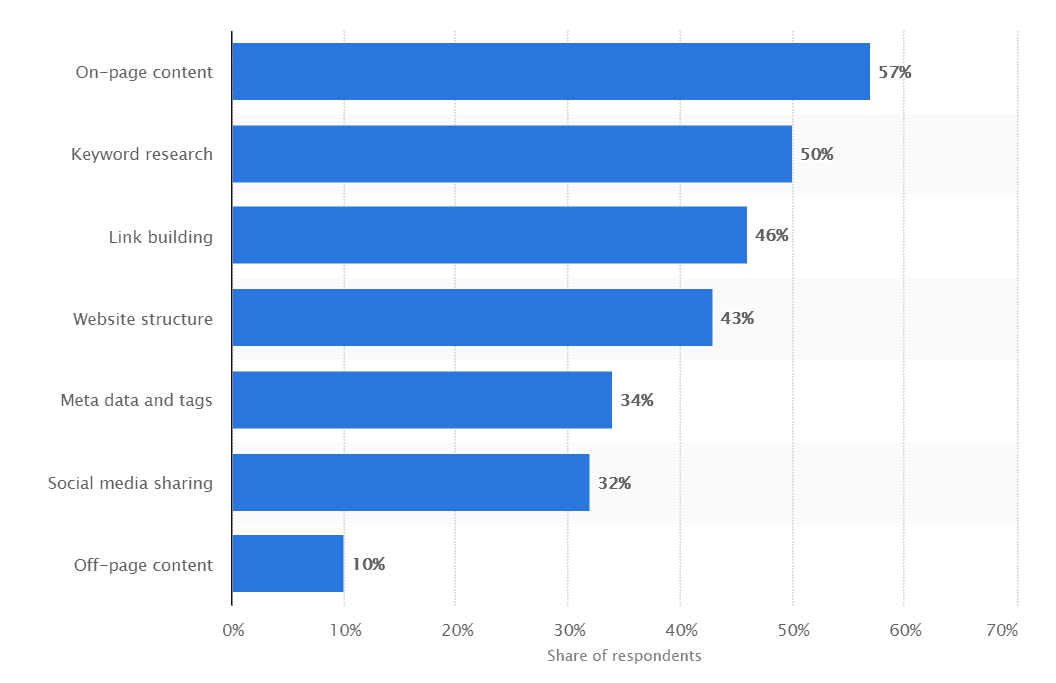 Statista SEO and content marketing