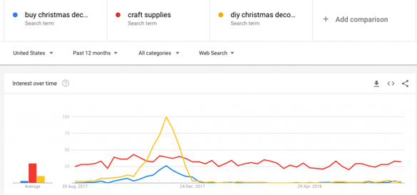 Google trends Christmas Marketing Campaigns