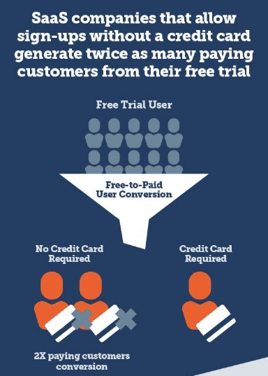 Invesp Customer Acquisition Strategies