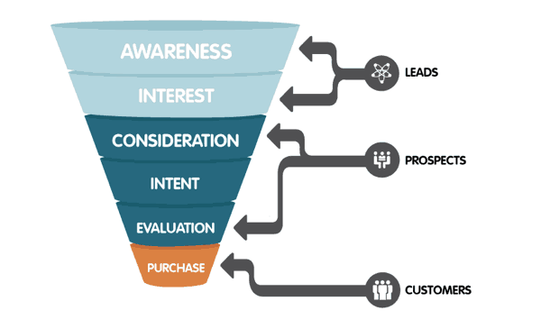 Marketing Funnel Customer Acquisition Strategies