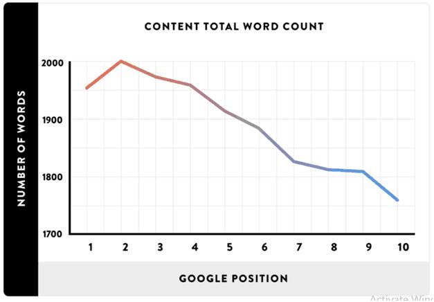 Backlinko Average Blog Post Length