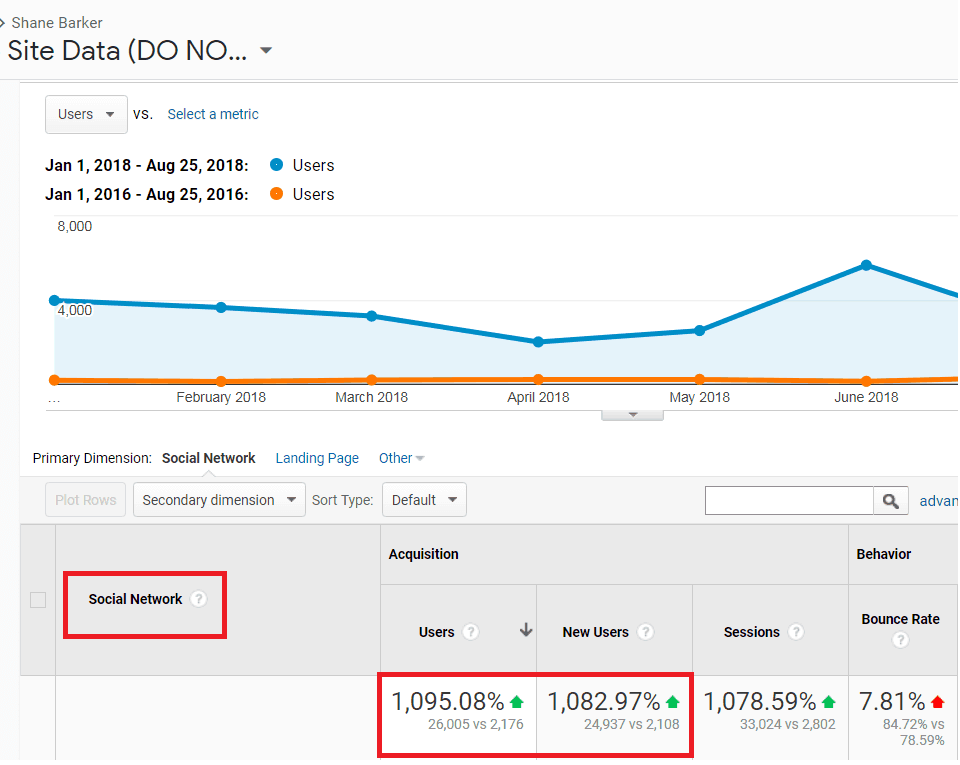Google Analytics seo case study