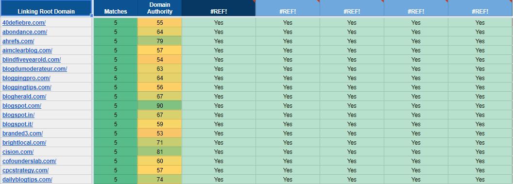 Google Sheets Competitor keyword Analysis Template