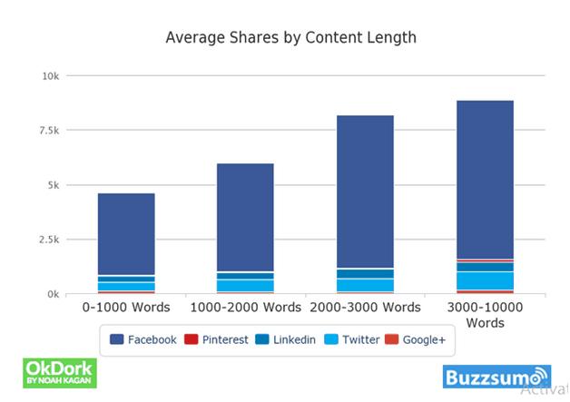 OkDork Average Blog Post Length