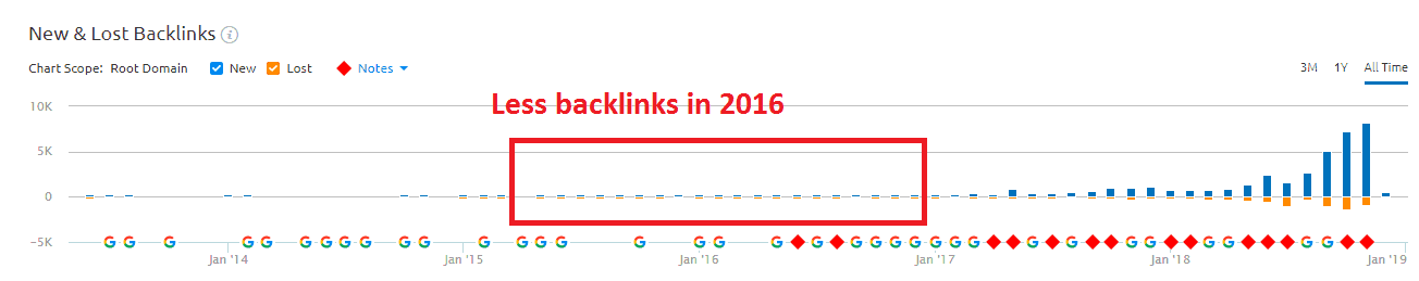 Poor Backlinks seo case study