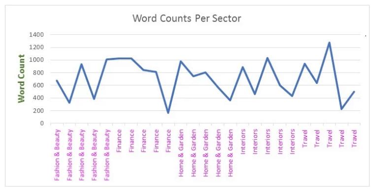 Return Average Blog Post Length