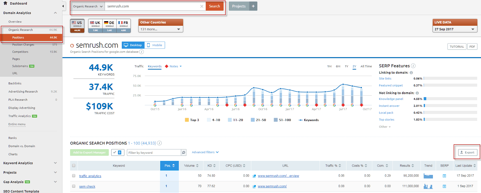 SEMRush competitors keywords Analysis