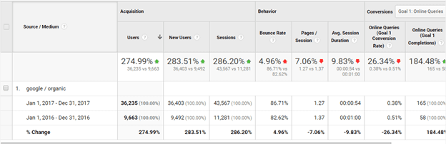 YoY increase of 275% seo case study
