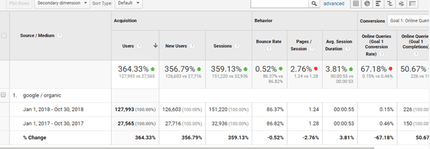 YoY increase of 364% seo case study