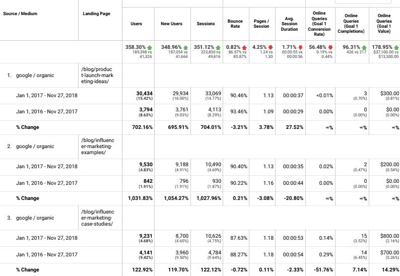 analytics report seo case study