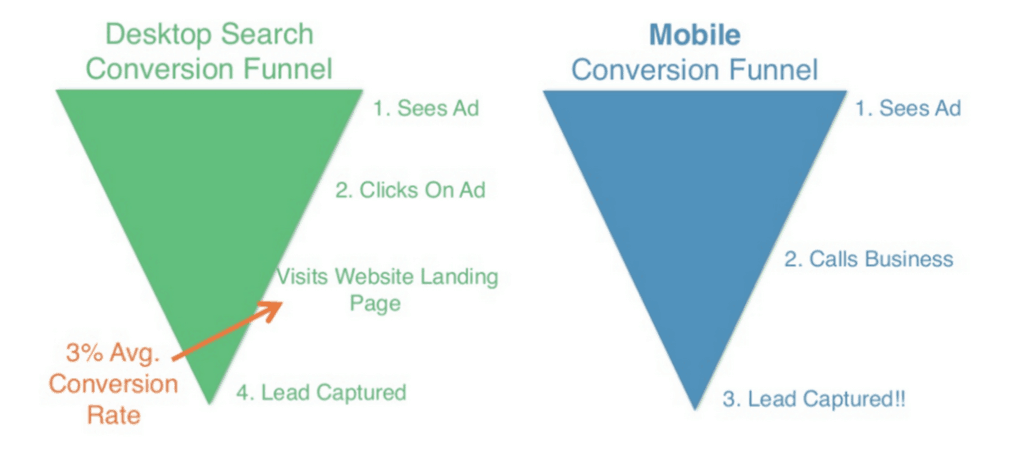conversion funnel B2B Facebook Ads