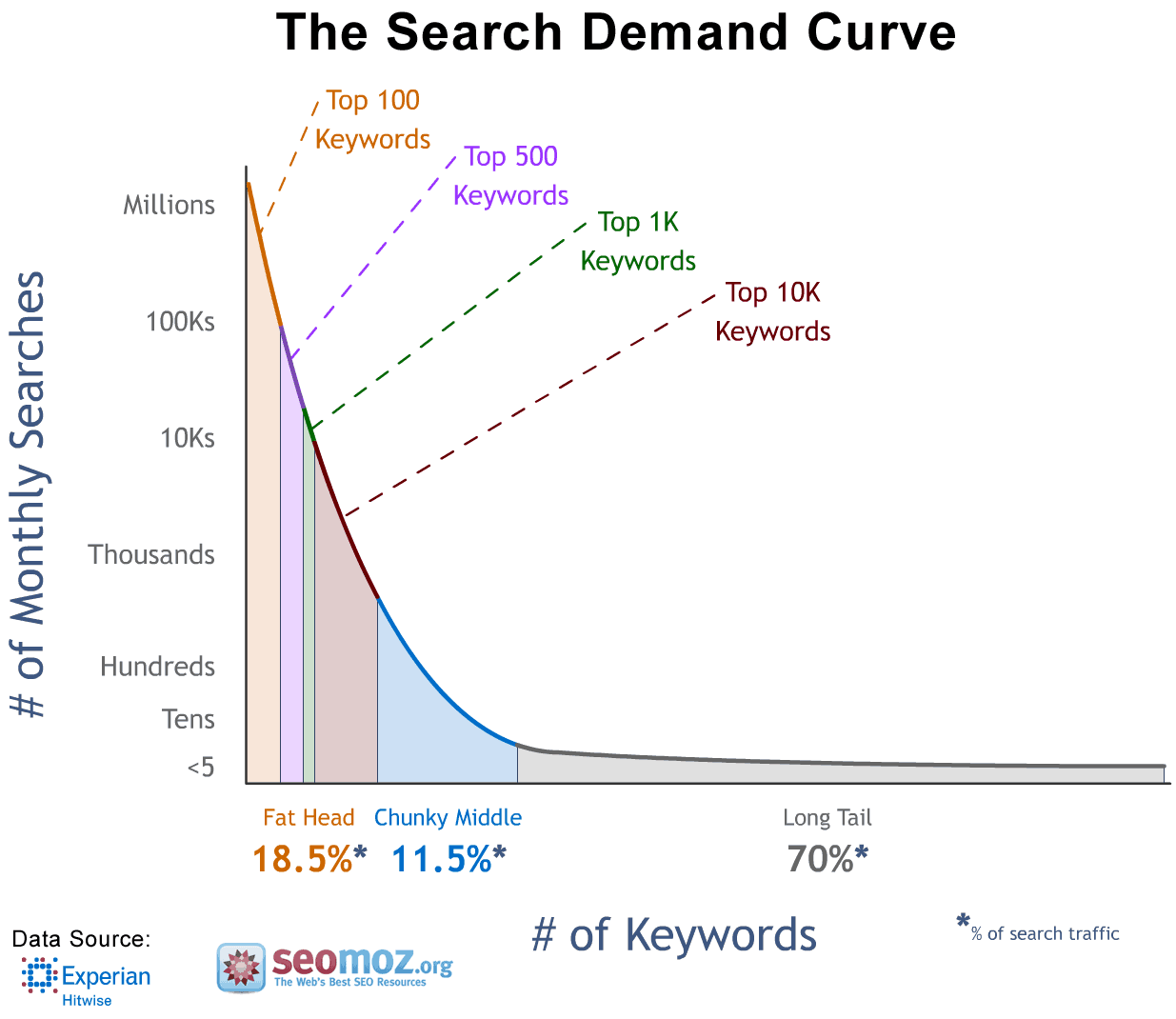 70% of all searches Long Tail Keywords