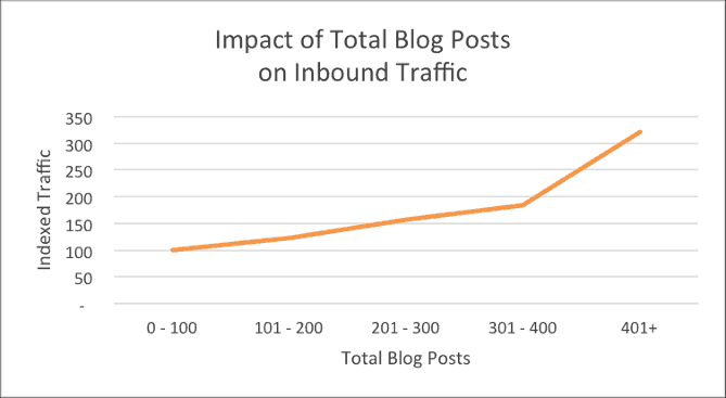 HubSpot facts Long Tail Keywords