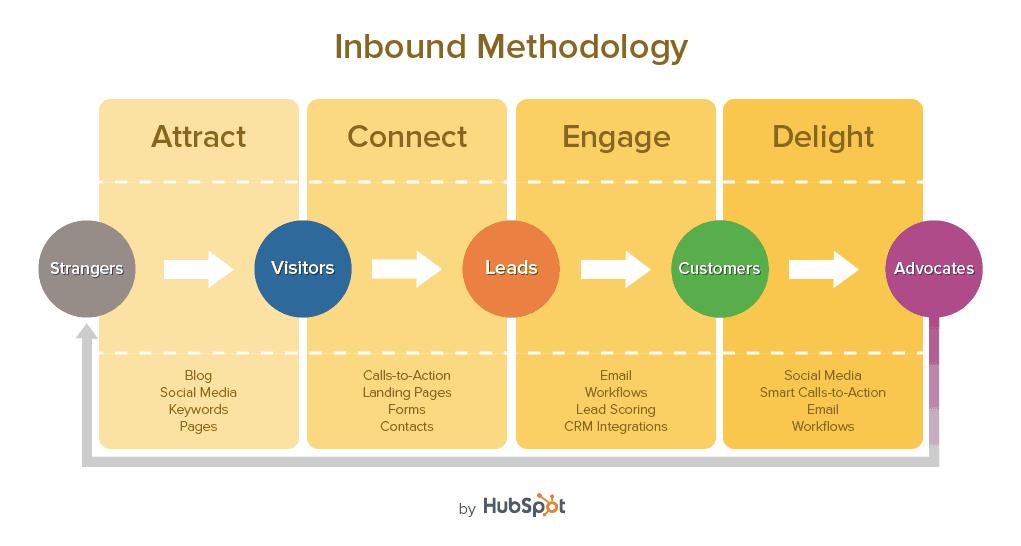 Inbound Marketing 101 Inbound Marketing for Startups