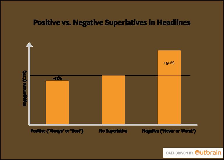 Outbrain headlines analysis Inbound Marketing for Startups