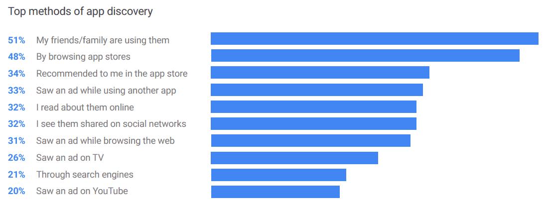 Top methord of app discovery - App Store Ranking Factors