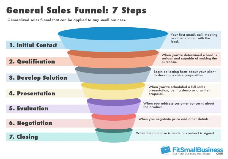 conversion funnel Long Tail Keywords