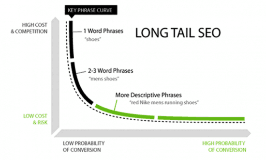 search engine results pages Long Tail Keywords