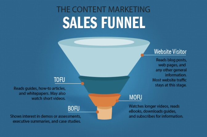 stage of the sales funnel B2B Content Marketing