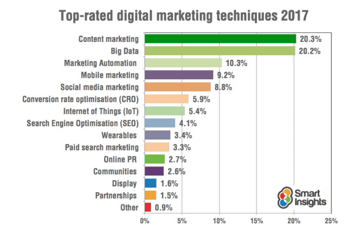 study by Smart Insights Long Tail Keywords