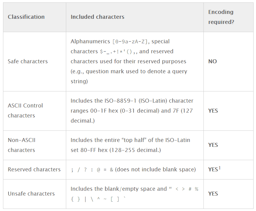 Exclude Special Characters URL Structure