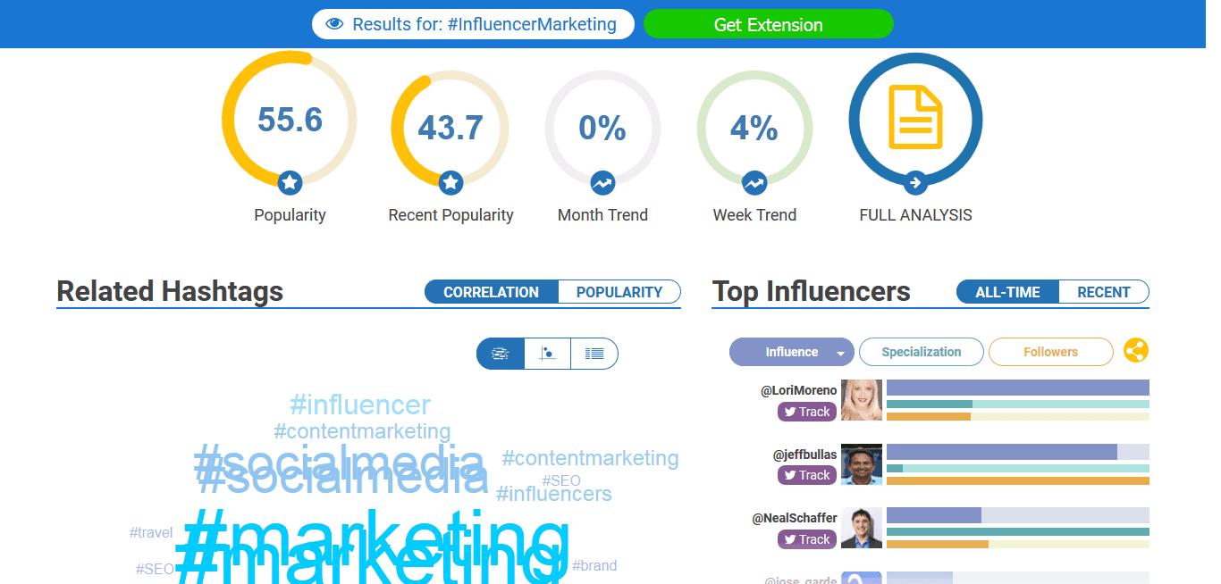 Hashtagify Brand Influencer